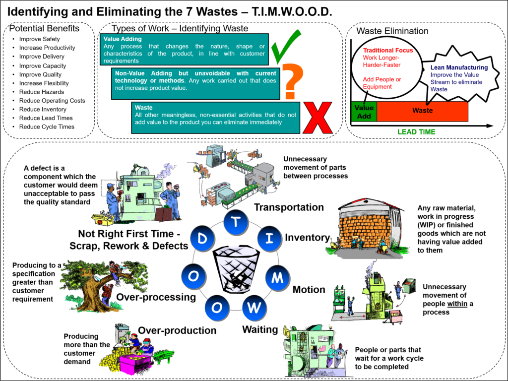 7 Wastes Infographic