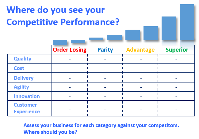 Competitive Performance Assessment