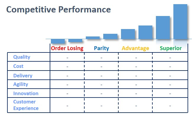 competitive performance