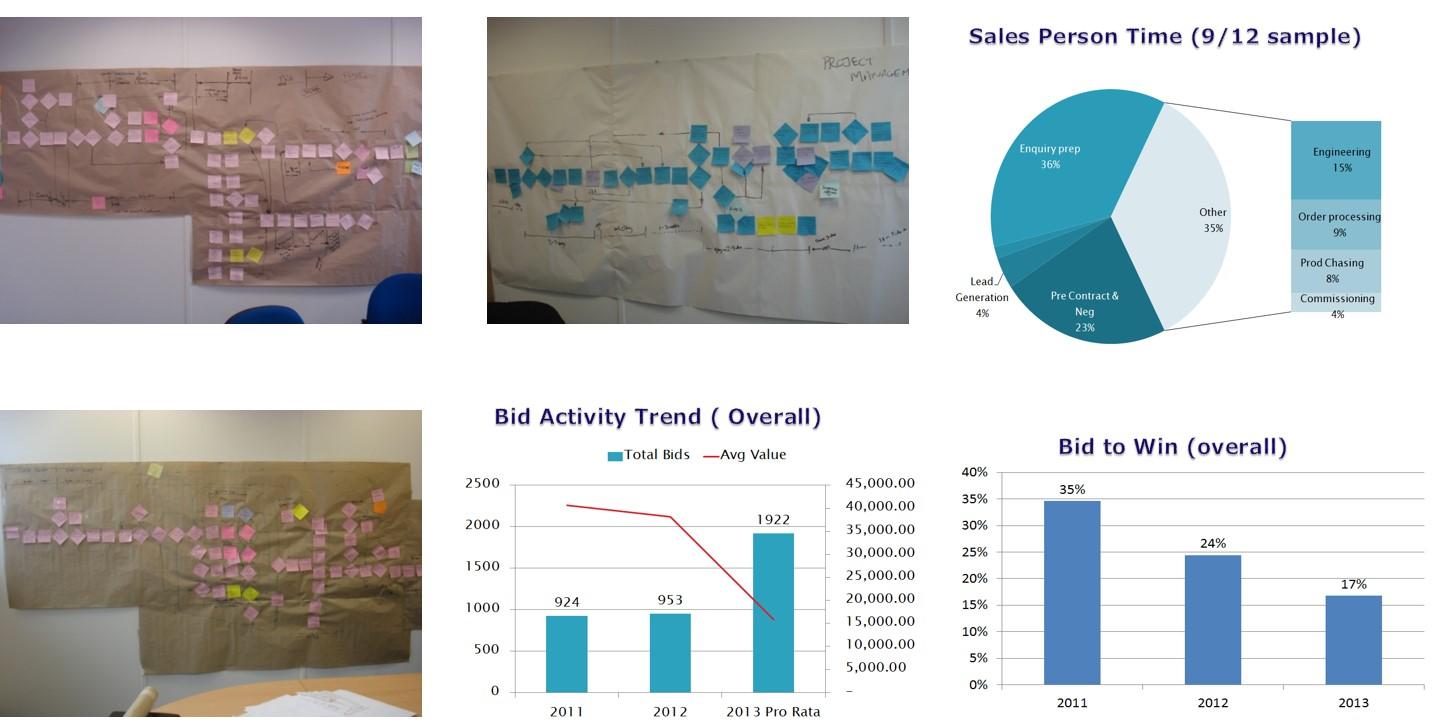 Lean Data Analysis