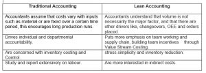 Traditional Accounting vs Lean Accounting