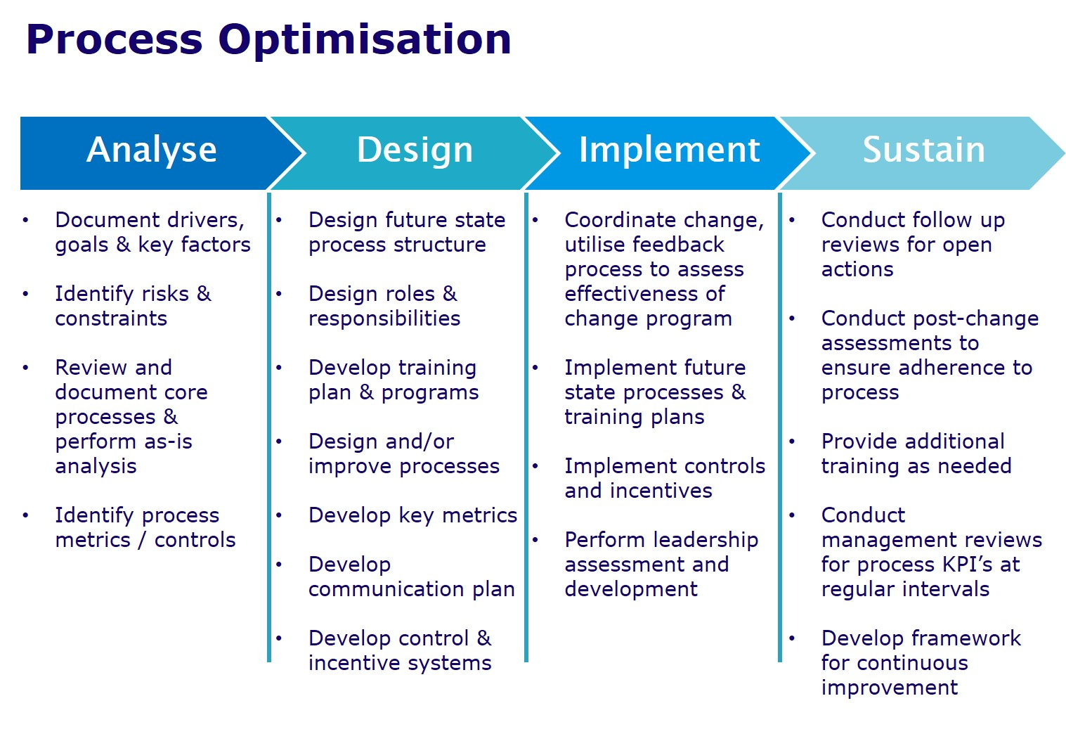Process Improvement and Optimisation