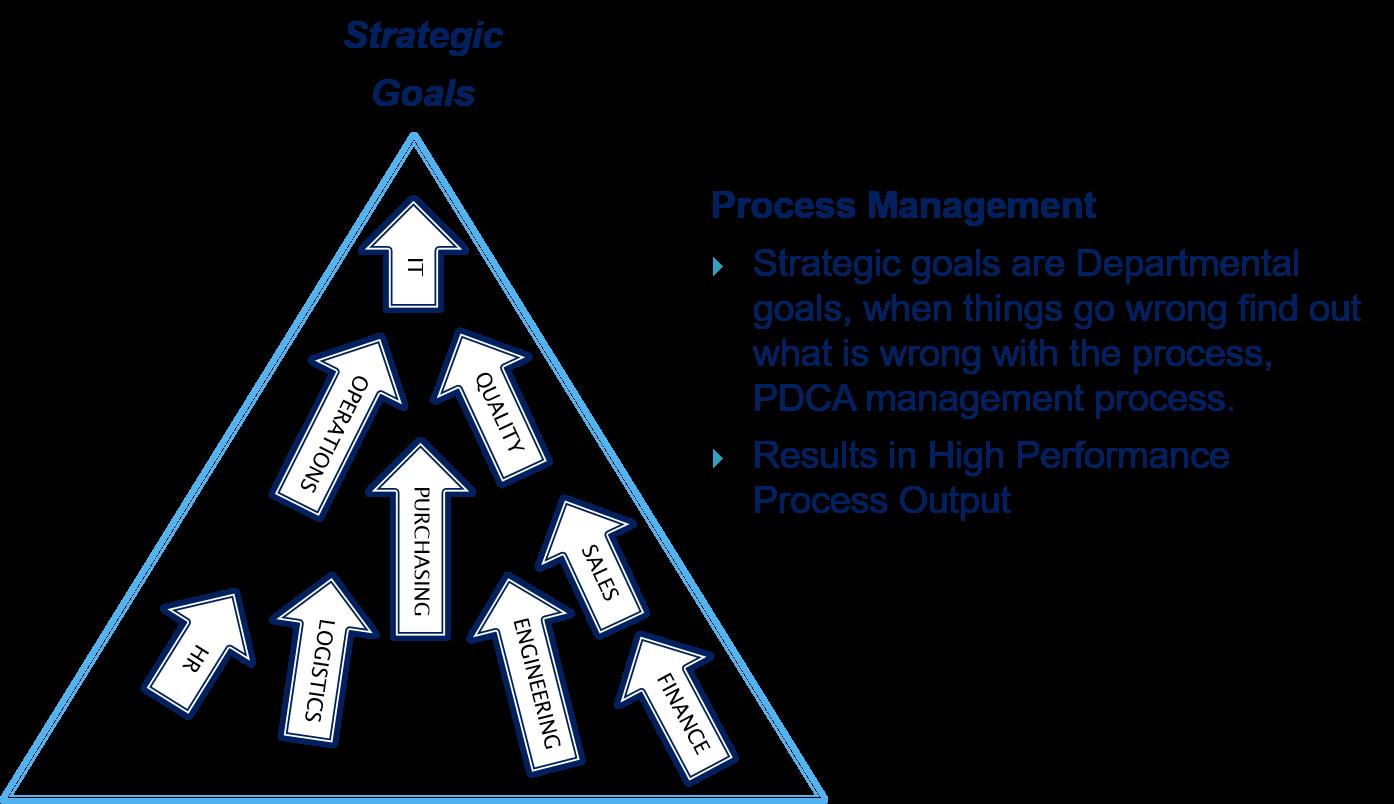 leadership alignment