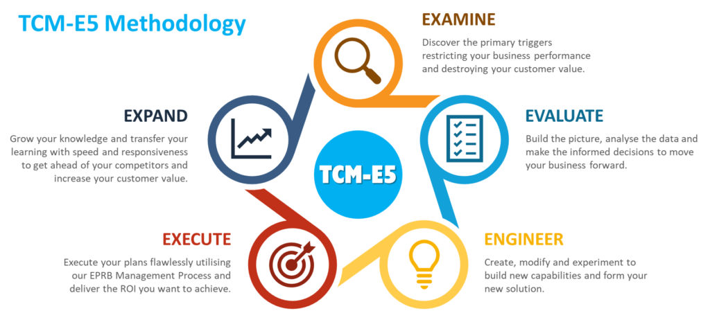 TCM-E5 Methodology Examine, Evaluate, Engineer, Execute, Expand