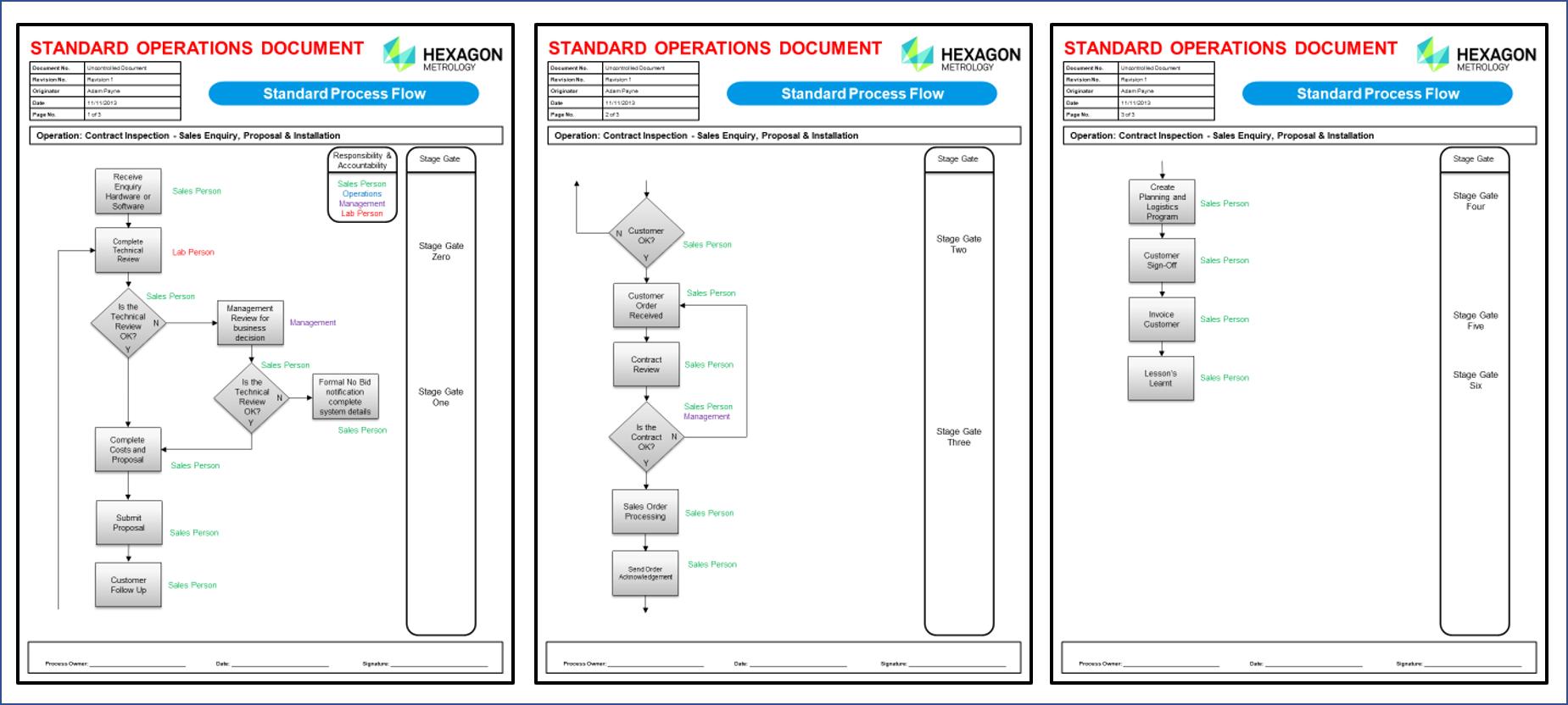 Process Improvement Standard Work