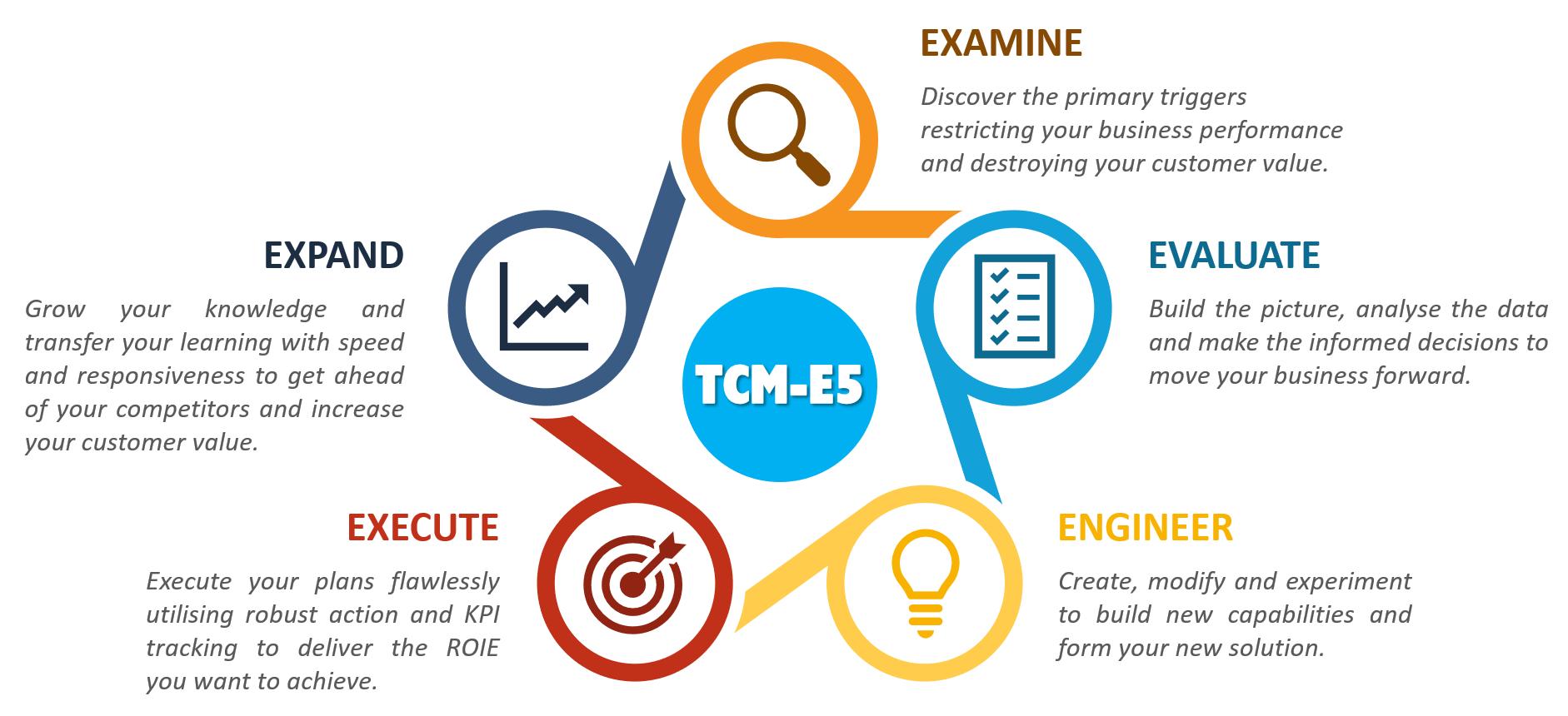 TCM-E5 Methodology