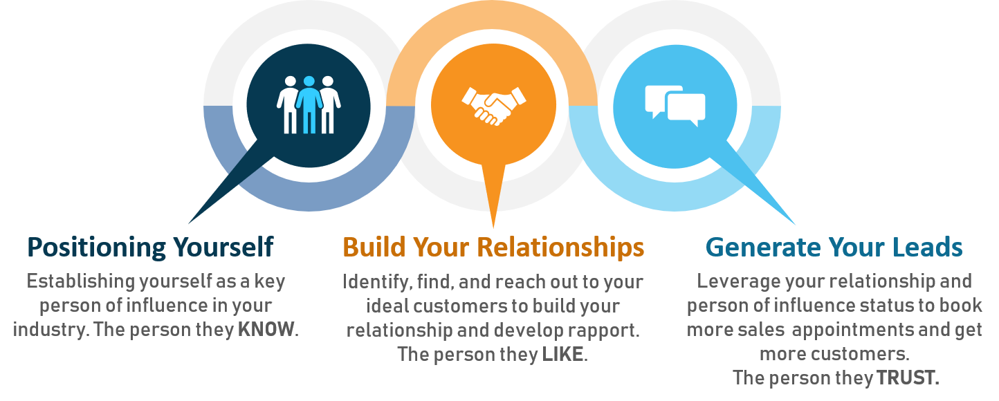 Position Yourself, Build Relationships, Generate Lead through LinkedIn